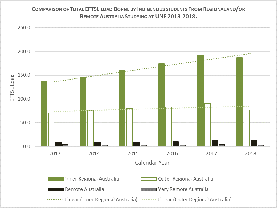 graph comparing Total EFTSL of Indigenous students at UNE from Regional and/or Remote Australia for the period 2013-2018