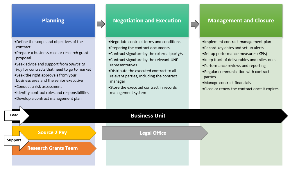 The Business Unit is the lead for all phases of contract management at UNE. The Planning Phase may also be supported by Source 2 Pay or the Research Grants Team. The Negotiation and Execution Phases are supported by the Legal Office. The Management and Closure phases are led by the Business Unit.
