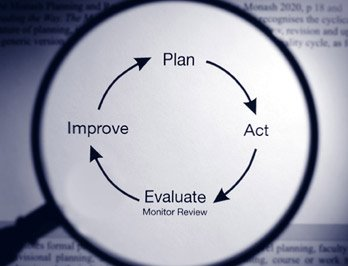The Quality Management lifecycle