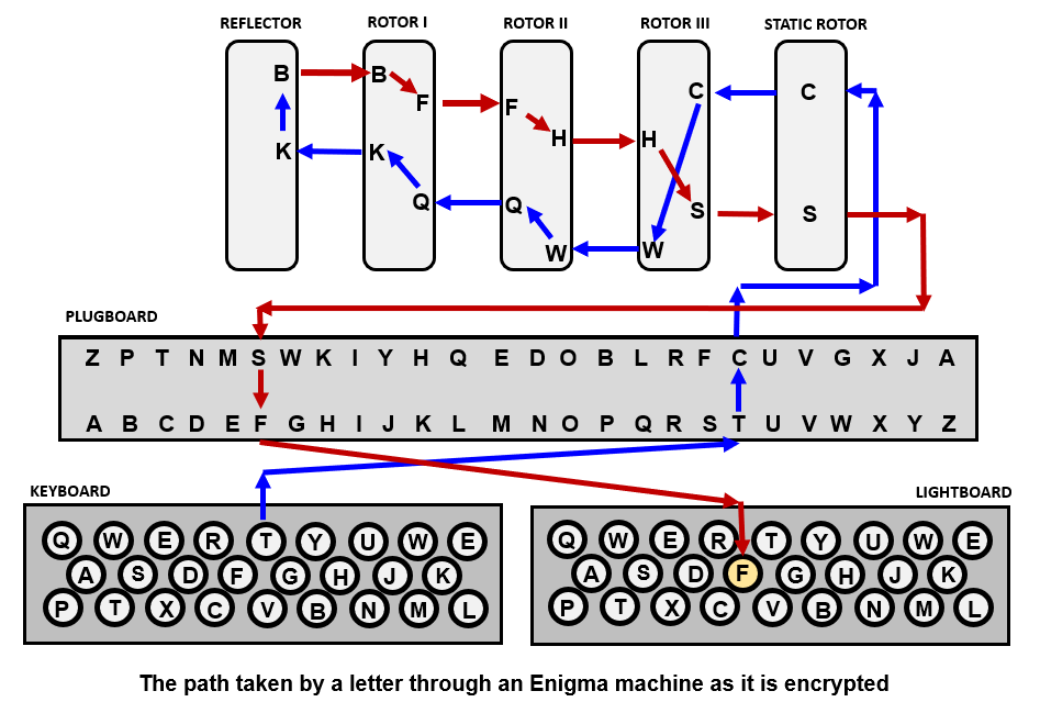 Image of the path taken be a letter through an Enigma machine as it is encrypted