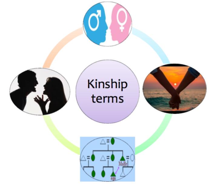 ThoaiTon Kinship