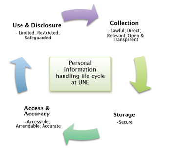 The Personal Information Handling Life Cycle at UNE
