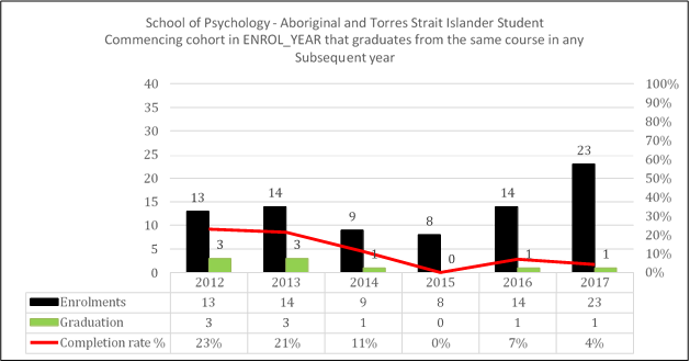 graph for School of Psychology commencing cohort and subsequent year graduation trends 2012-2017.