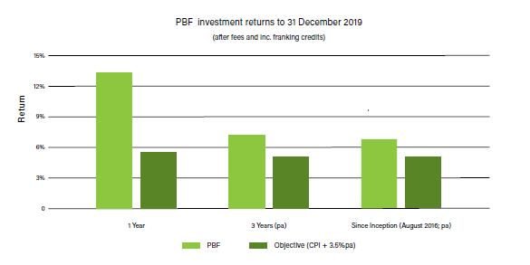 PBF investment returns 2019