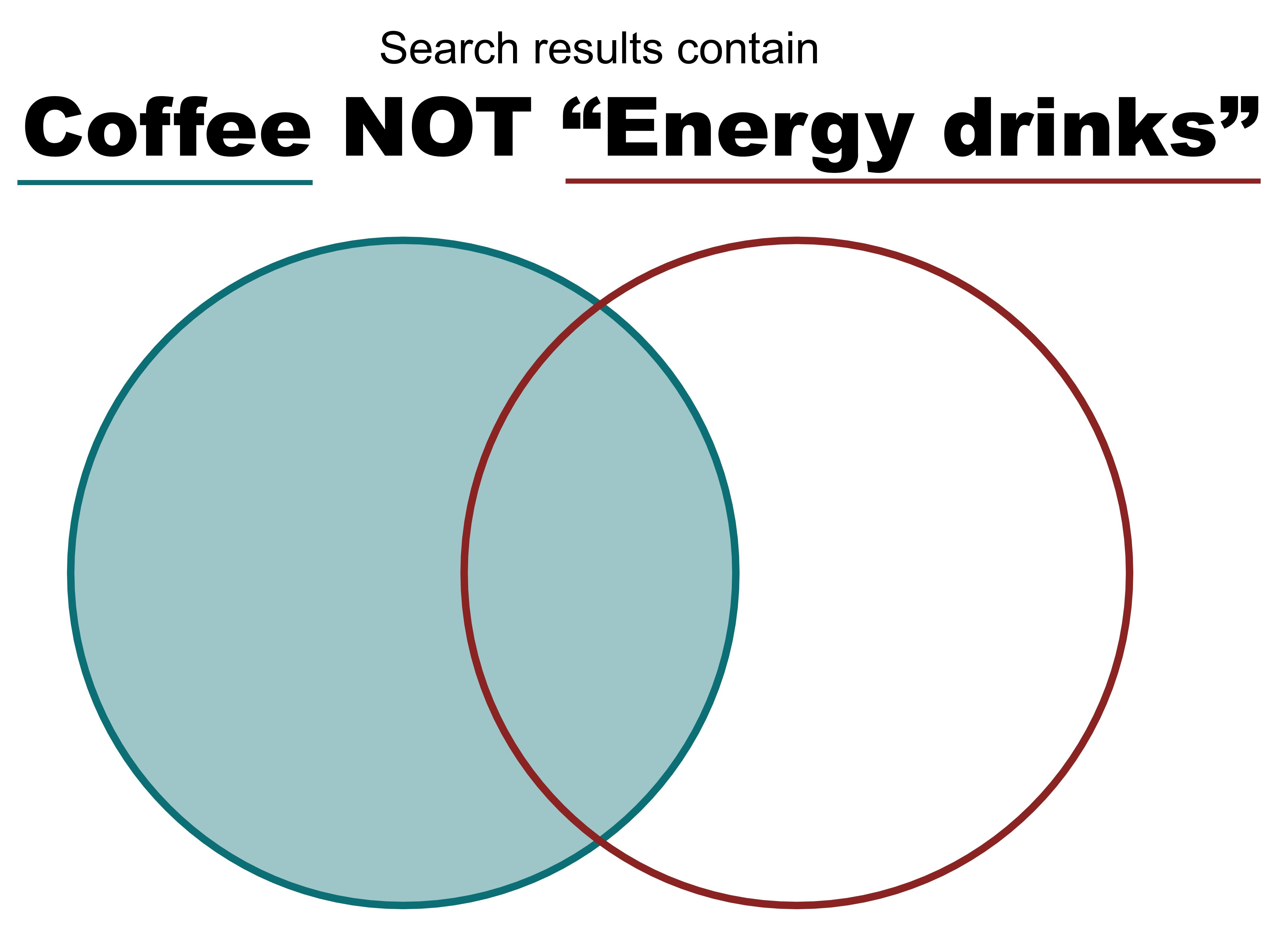 "Figure 7.4.4 Using the search strategy ""NOT"" will return results containing ""coffee"" but not if they also contain ""energy drinks""."