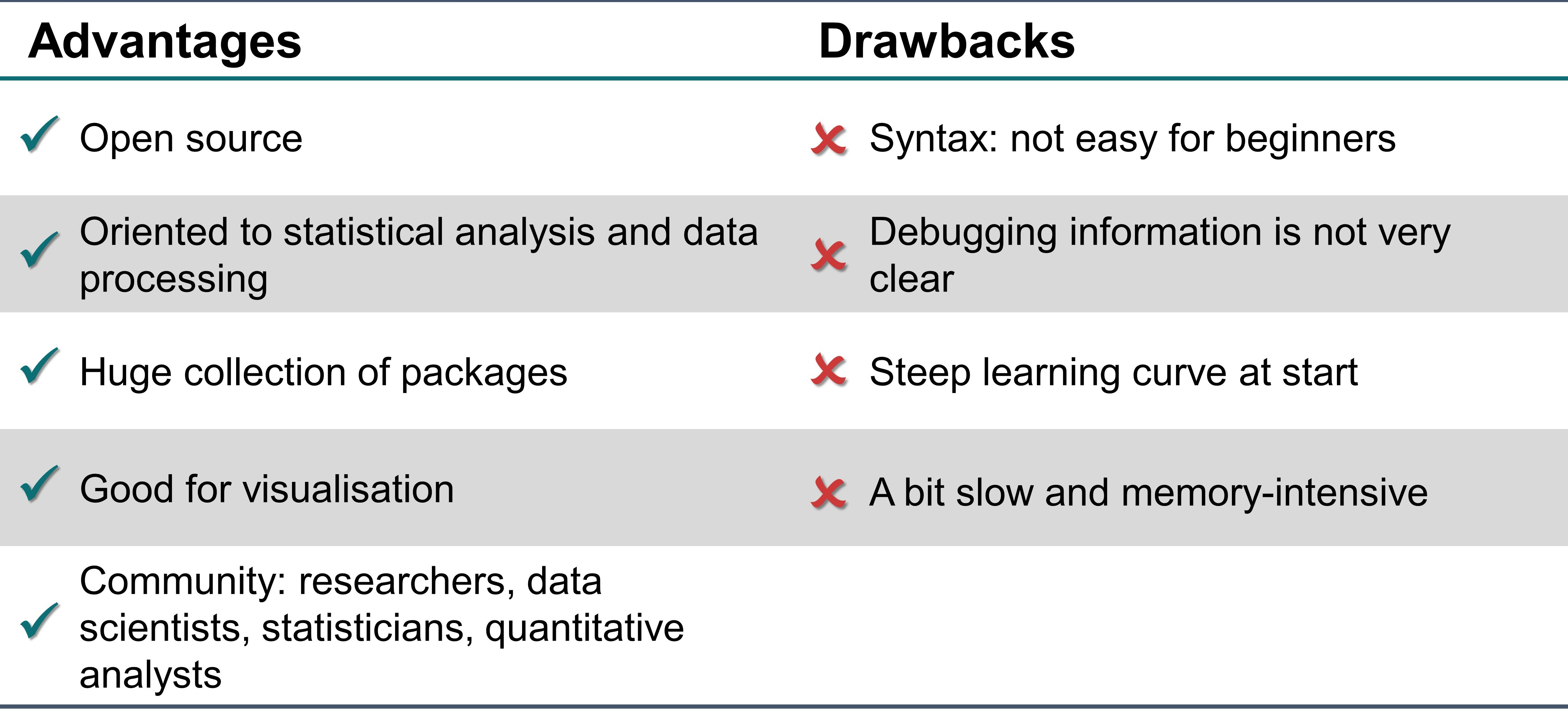 Table 6.4.1. The advantages and drawbacks of R