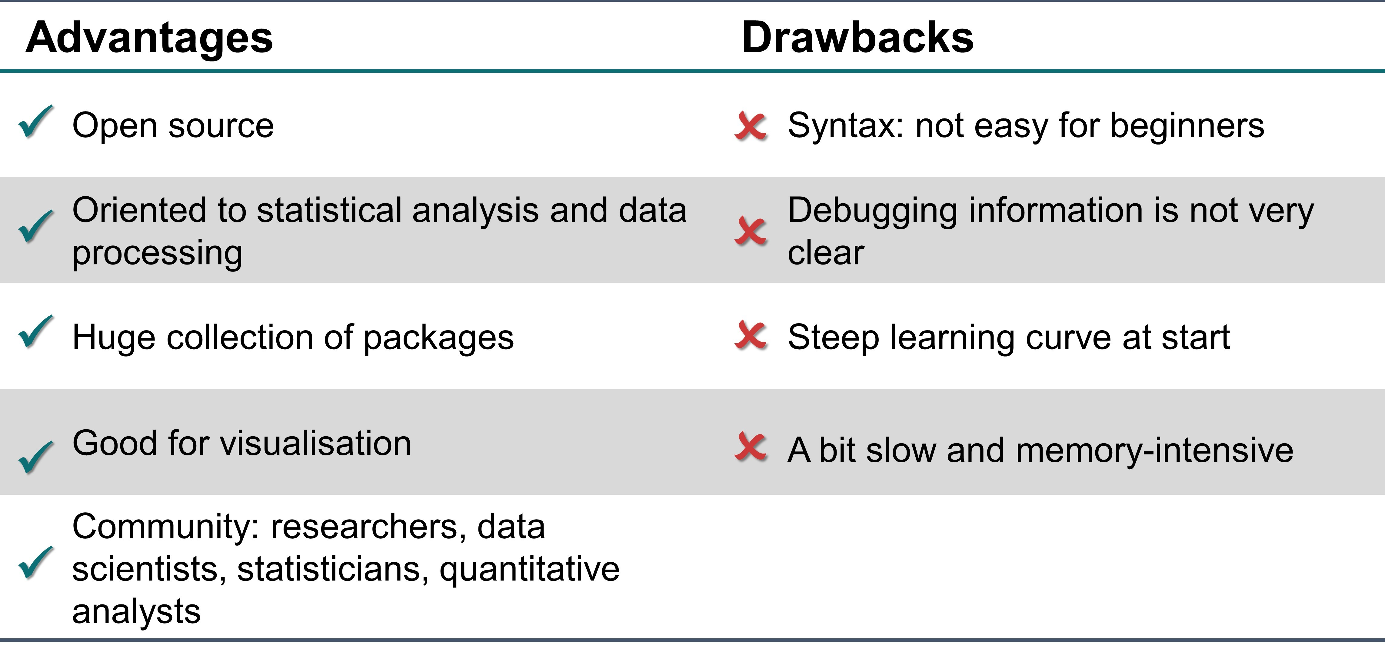 Table 6.4.4 The advantages and drawbacks of Julia